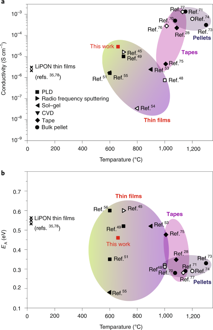 A low ride on processing temperature for fast lithium