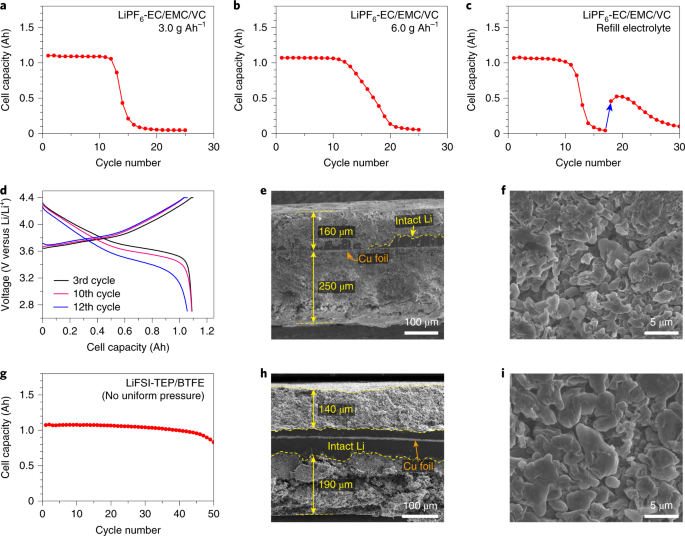 High-energy lithium metal pouch cells with limited anode