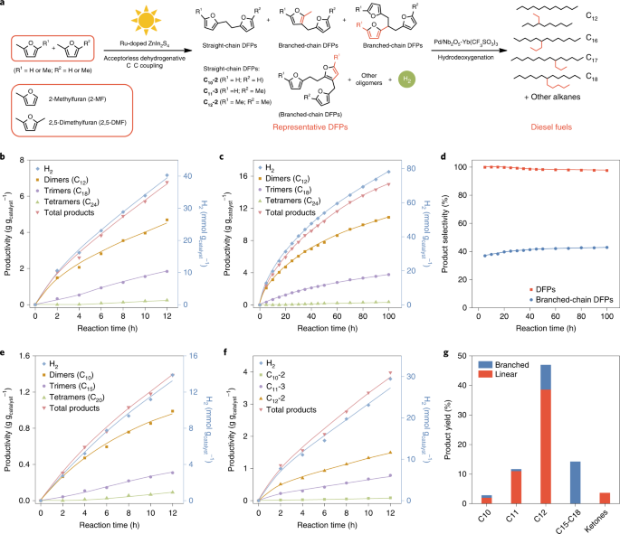 Visible-light-driven coproduction of diesel precursors and hydrogen