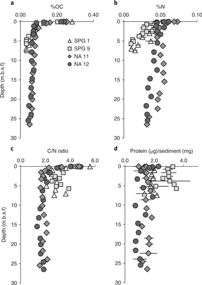 Persistent organic matter in oxic subseafloor sediment