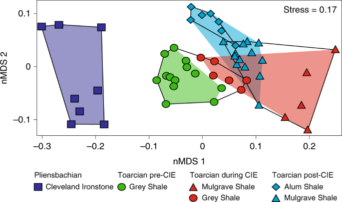 Substantial vegetation response to Early Jurassic global