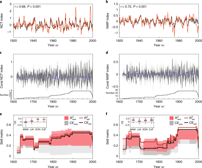 Higher frequency of Central Pacific El Niño events in recent decades
