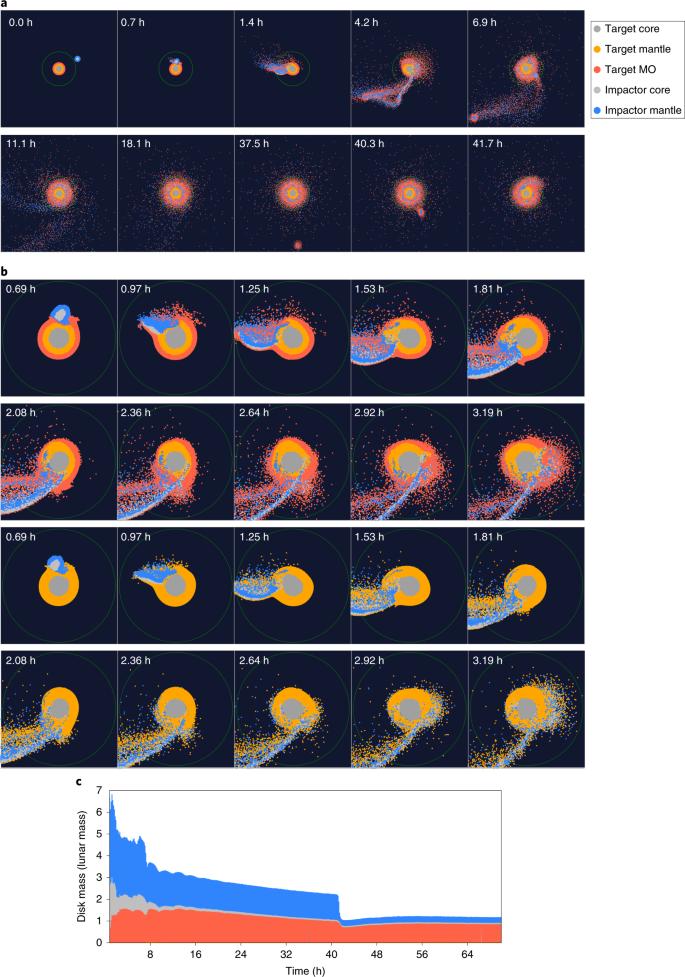Terrestrial magma ocean origin of the Moon   Nature Geoscience