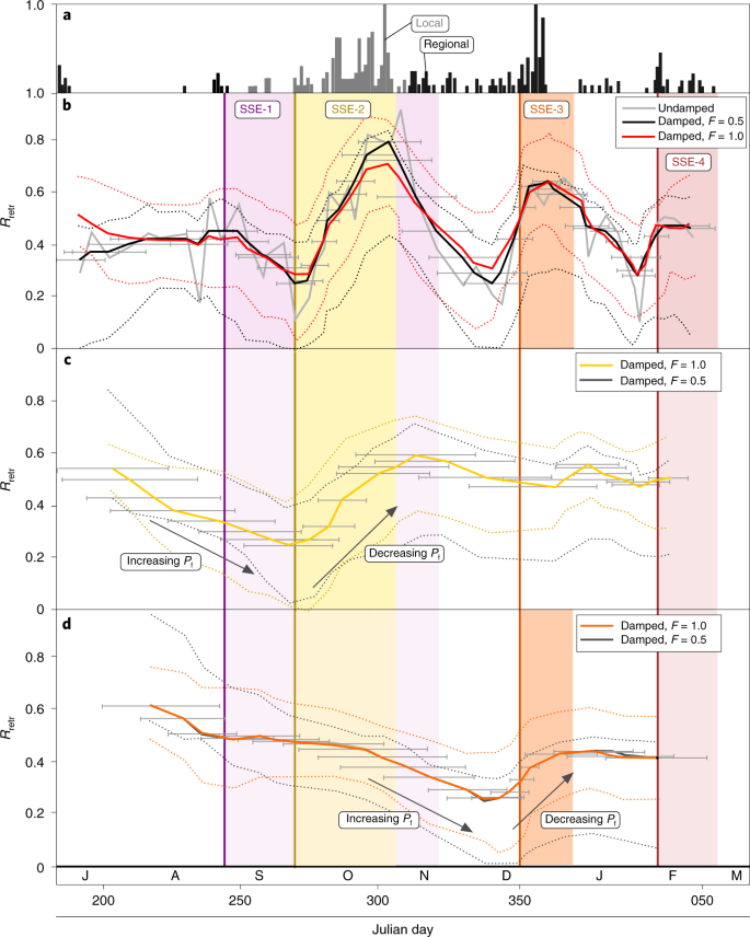 Episodic stress and fluid pressure cycling in subducting