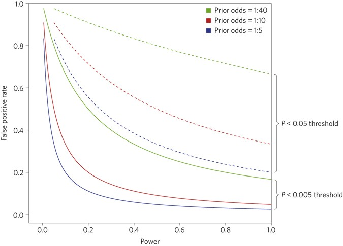 Redefine statistical significance | Nature Human Behaviour