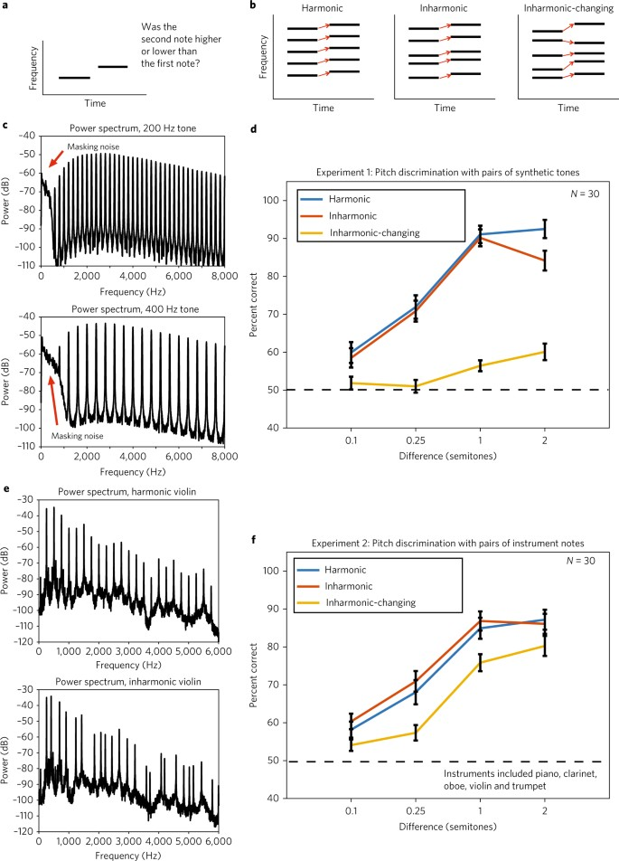 Diversity in pitch perception revealed by task dependence