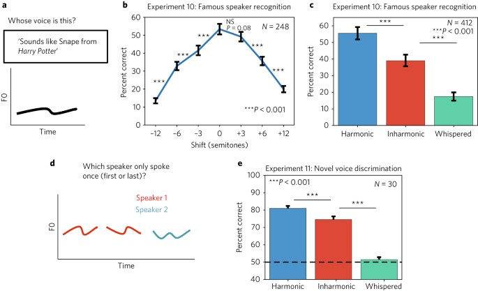 Diversity in pitch perception revealed by task dependence | Nature