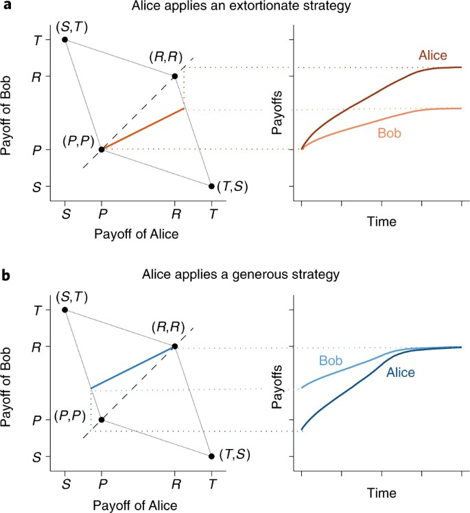 Partners and rivals in direct reciprocity | Nature Human