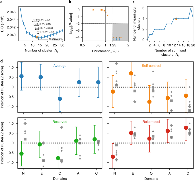 A robust data-driven approach identifies four personality