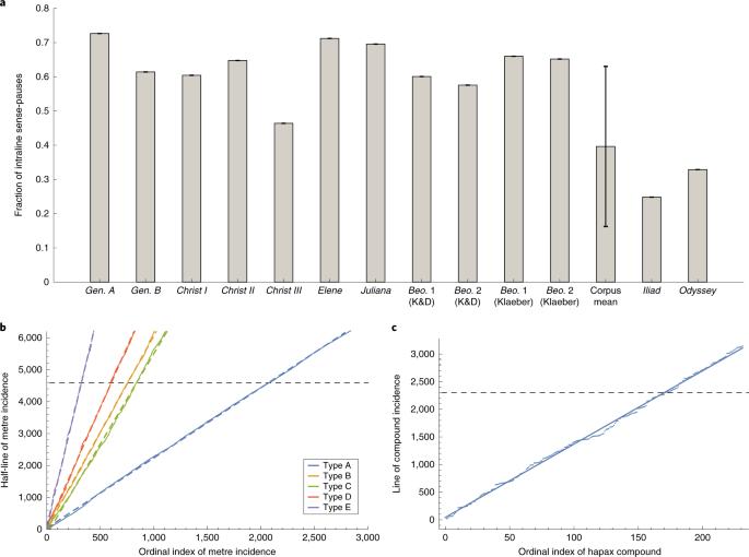 Large-scale quantitative profiling of the Old English verse