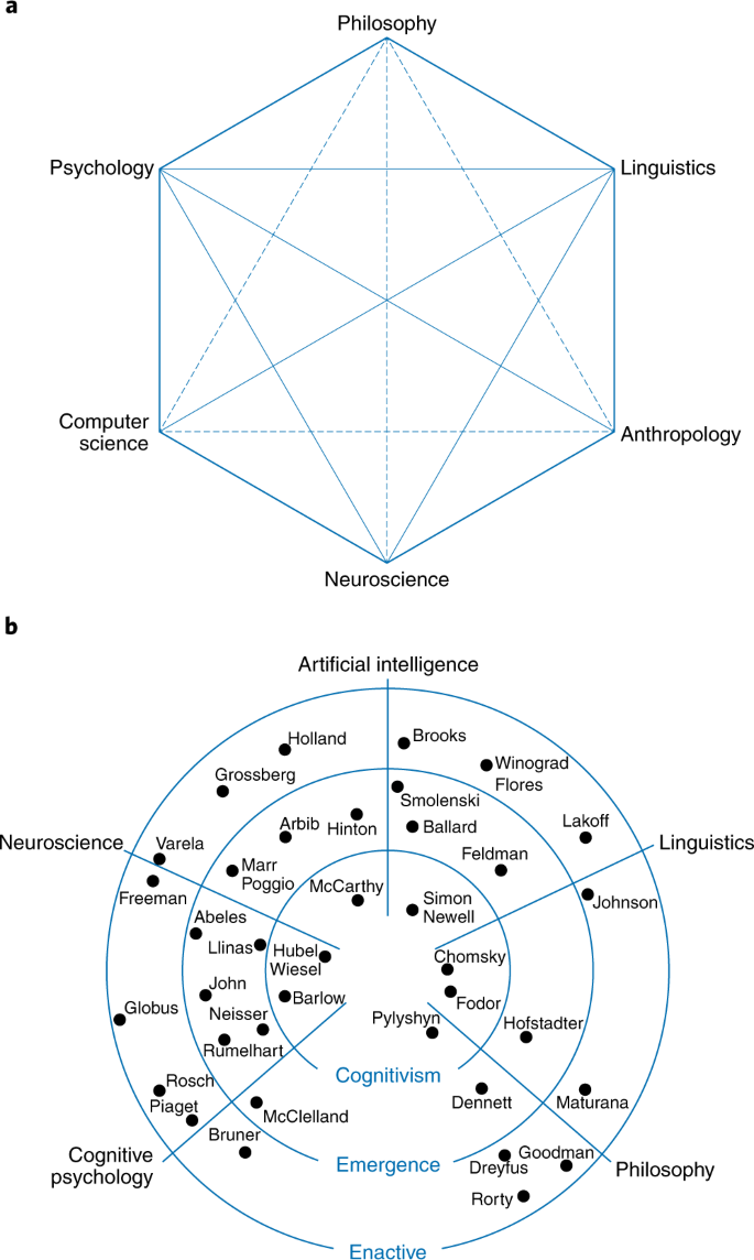 What happened to cognitive science? | Nature Human Behaviour