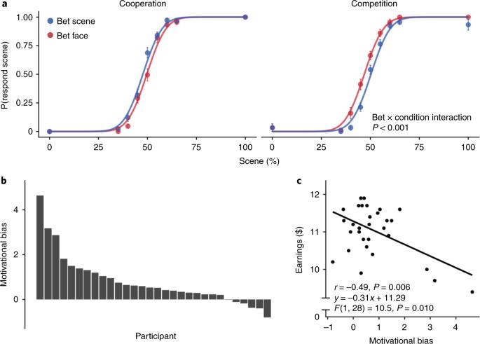 Neurocomputational mechanisms underlying motivated seeing