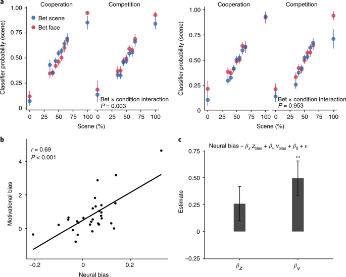 Neurocomputational mechanisms underlying motivated seeing | Nature