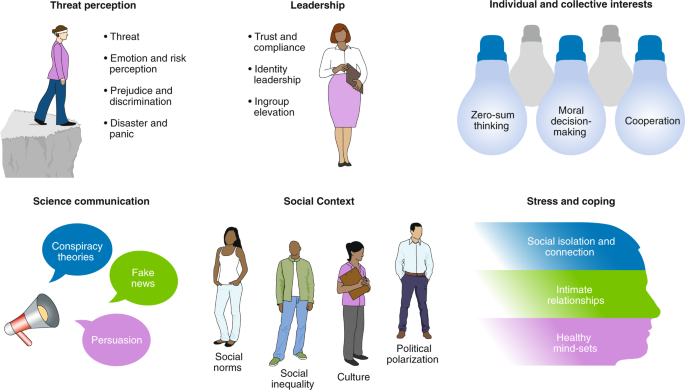 Using Social And Behavioural Science To Support Covid 19 Pandemic Response Nature Human Behaviour