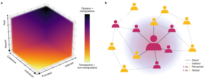 How Behavioural Sciences Can Promote Truth Autonomy And Democratic Discourse Online Nature Human Behaviour