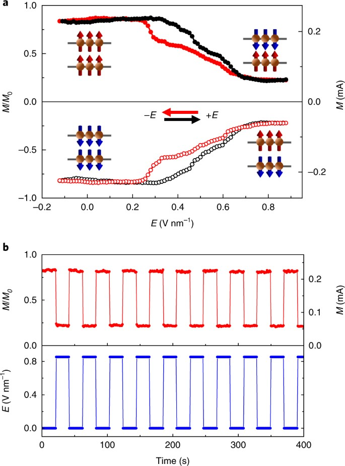 Electric-field switching of two-dimensional van der Waals