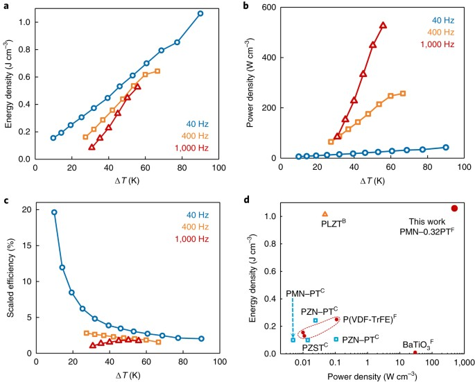 Pyroelectric energy conversion with large energy and power