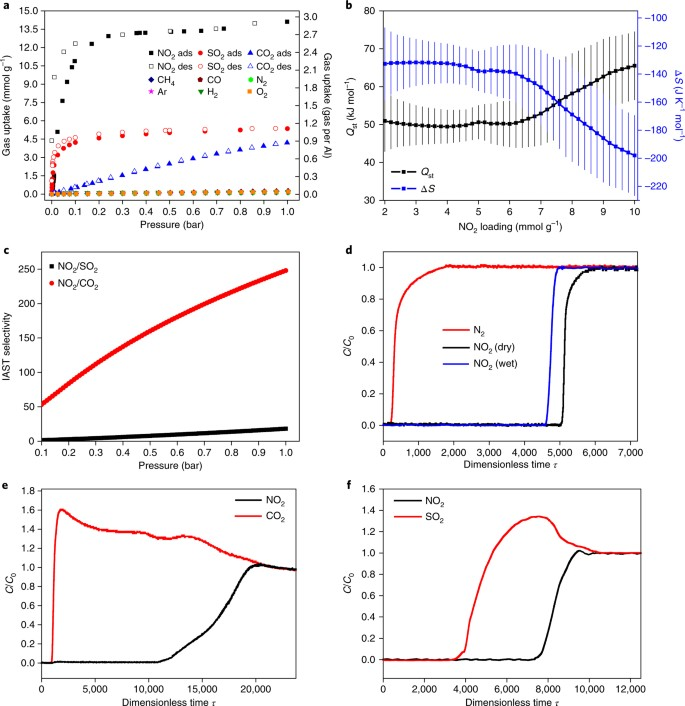 Reversible adsorption of nitrogen dioxide within a robust porous