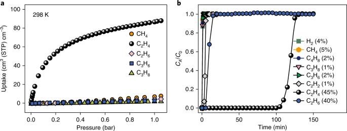 Molecular sieving of ethylene from ethane using a rigid