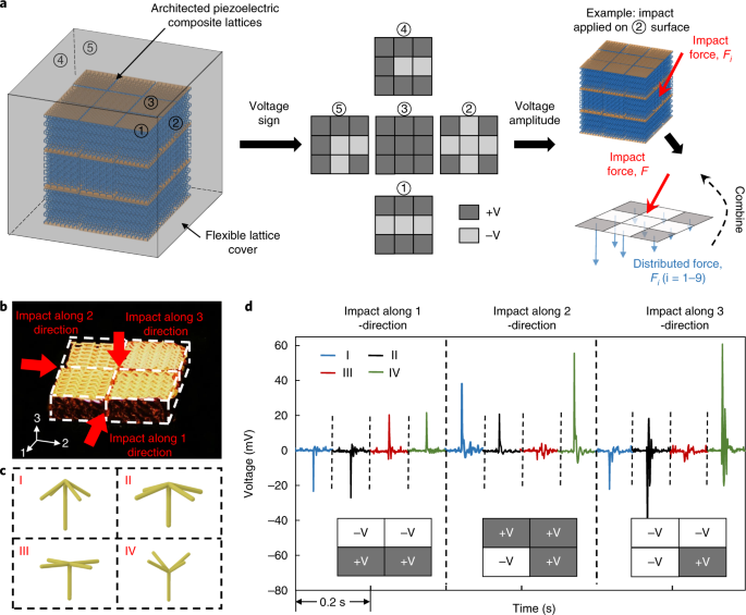 Three-dimensional printing of piezoelectric materials with