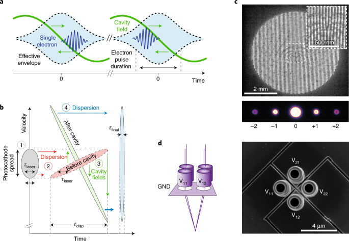 Electron-beam spectroscopy for nanophotonics | Nature Materials on