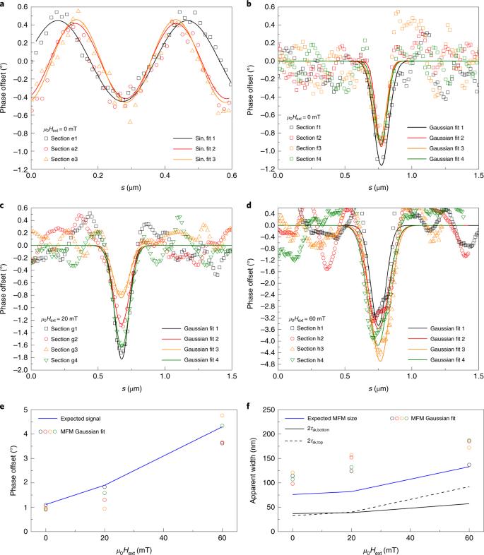 Room-temperature stabilization of antiferromagnetic