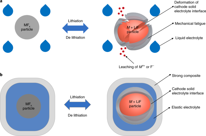 Cycle stability of conversion-type iron fluoride lithium battery catho