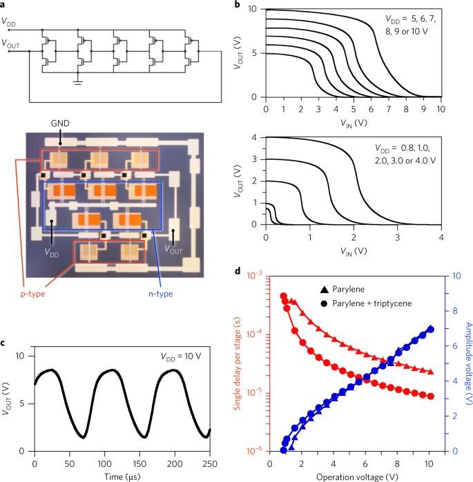 A few-layer molecular film on polymer substrates to enhance