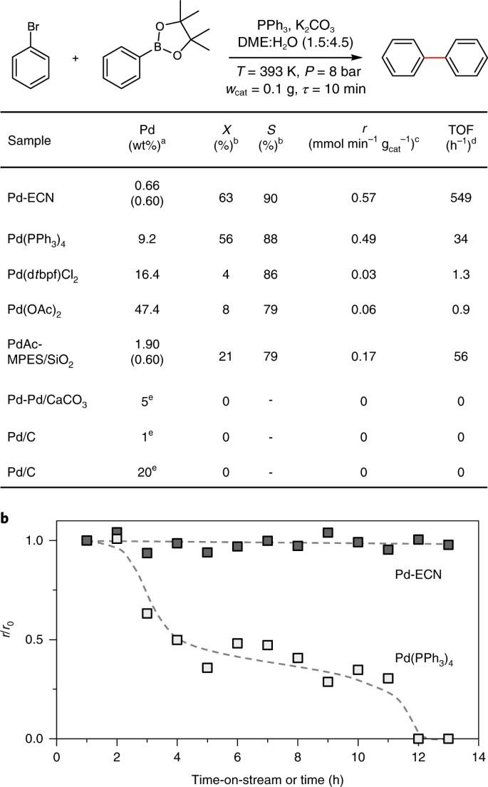 A heterogeneous single-atom palladium catalyst surpassing