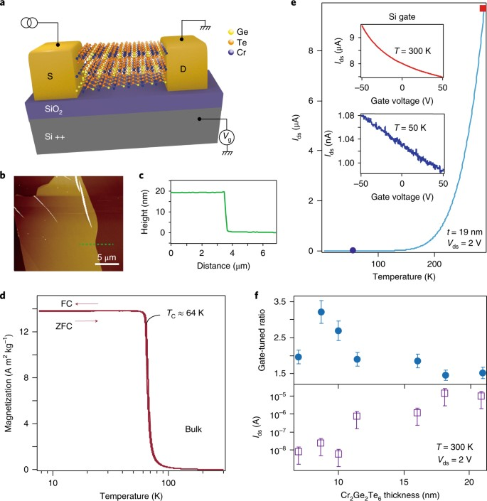 Electric-field control of magnetism in a few-layered van der