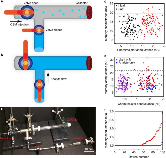 Colloidal nanoelectronic state machines based on 2D materials for