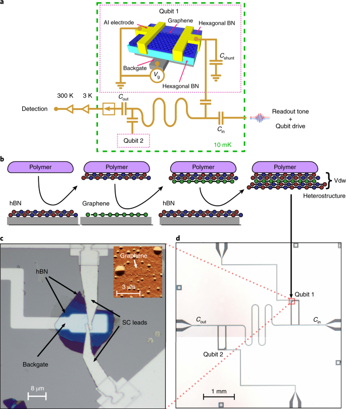Coherent control of a hybrid superconducting circuit made with