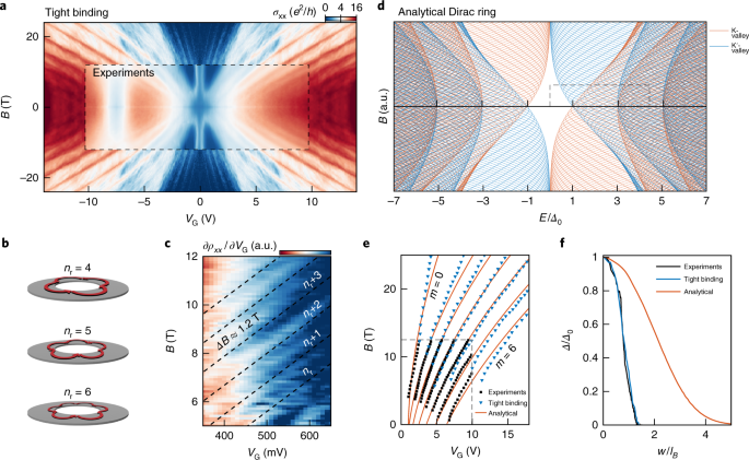 Lithographic band structure engineering of graphene | Nature