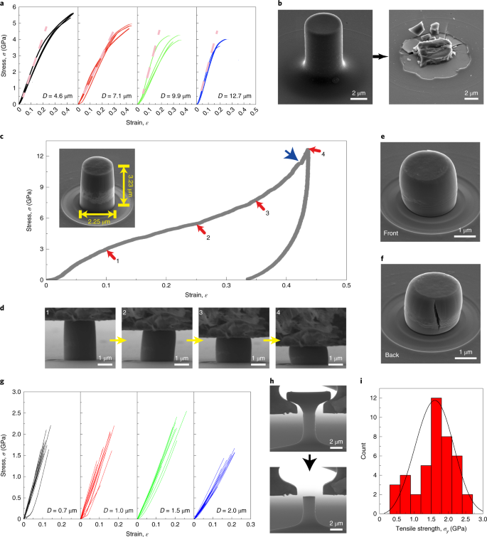 Theoretical strength and rubber-like behaviour in micro