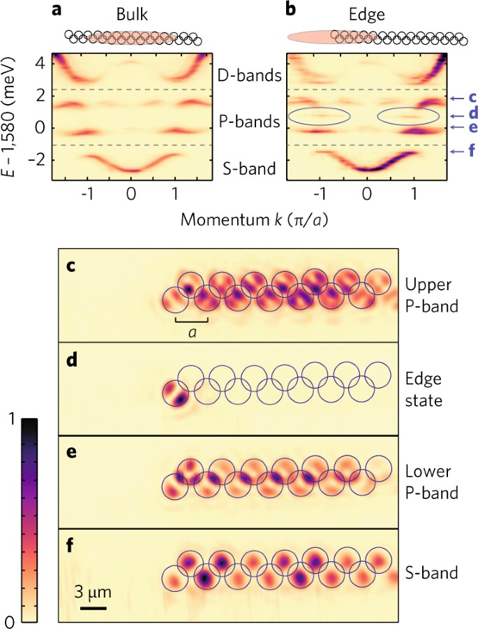 Lasing in topological edge states of a one-dimensional lattice