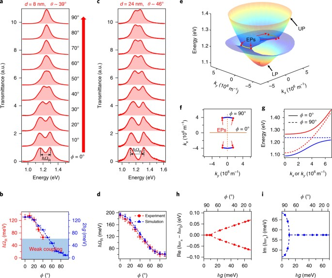 Continuous transition between weak and ultrastrong coupling