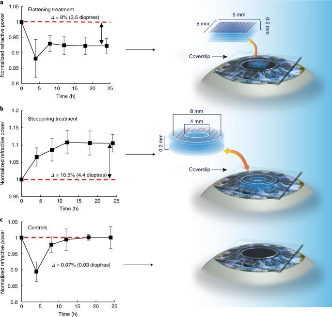 Femtosecond laser crosslinking of the cornea for non