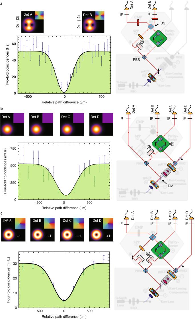 Experimental Greenberger–Horne–Zeilinger entanglement beyond