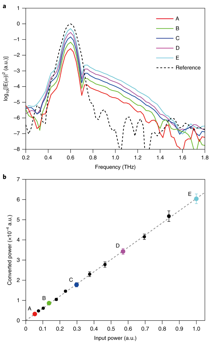 Linear frequency conversion via sudden merging of meta-atoms