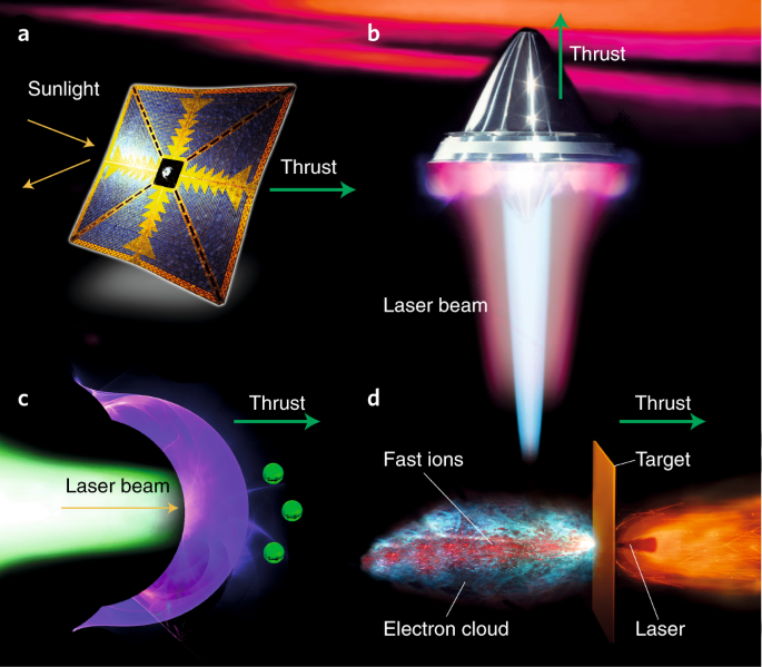 Prospects and physical mechanisms for photonic space propulsion | Nature  Photonics