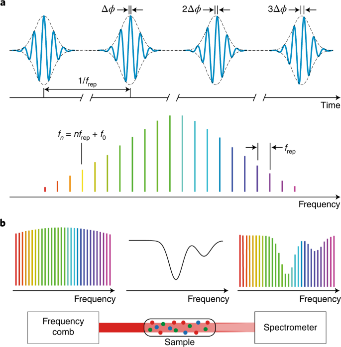 Devising Spectrum Of Tests For >> Frequency Comb Spectroscopy Nature Photonics