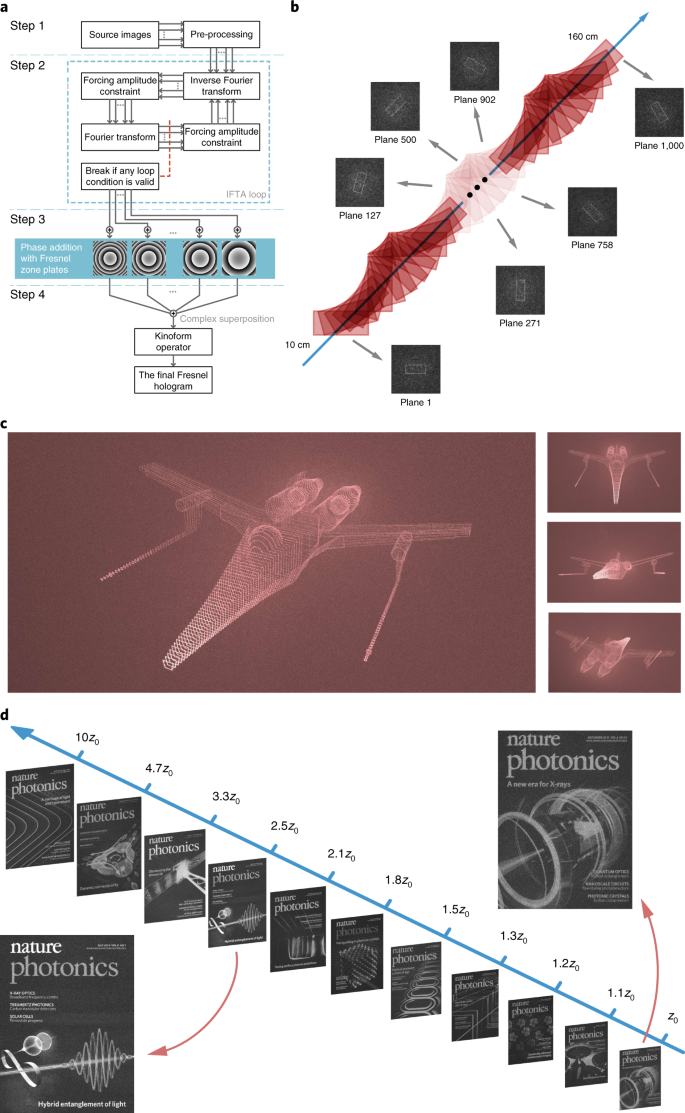Breaking crosstalk limits to dynamic holography using