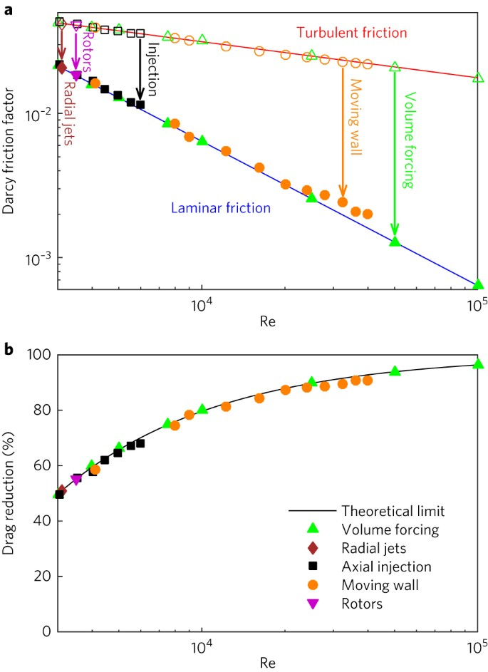 Destabilizing turbulence in pipe flow | Nature Physics