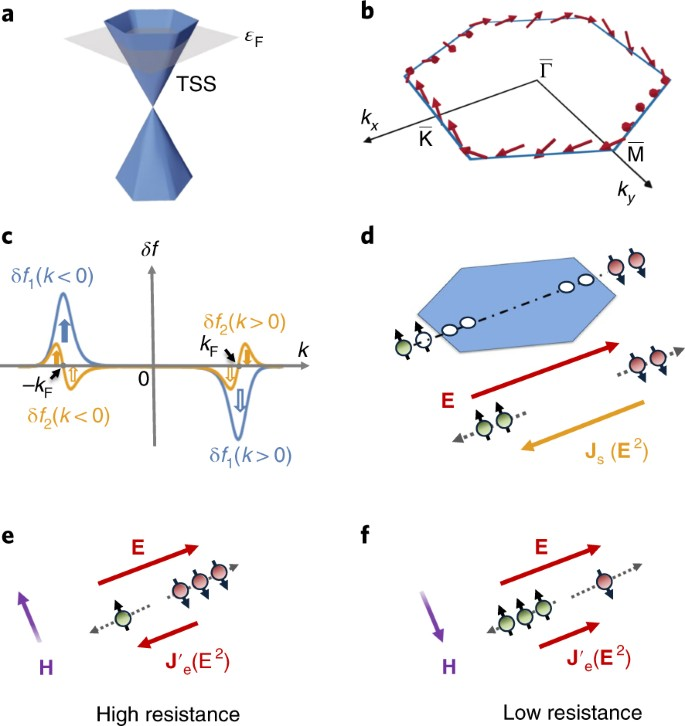 Bilinear magnetoelectric resistance as a probe of three