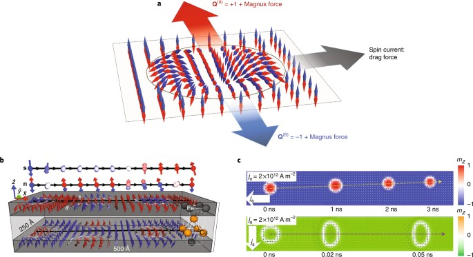 Topological antiferromagnetic spintronics | Nature Physics