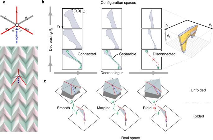Topological kinematics of origami metamaterials | Nature Physics
