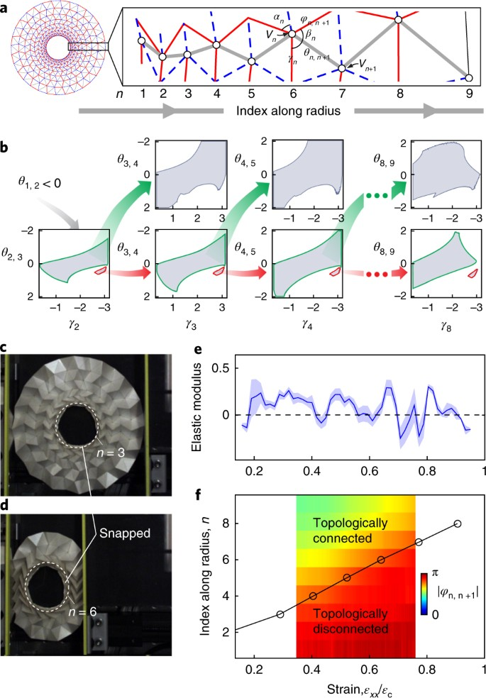 Topological kinematics of origami metamaterials   Nature Physics