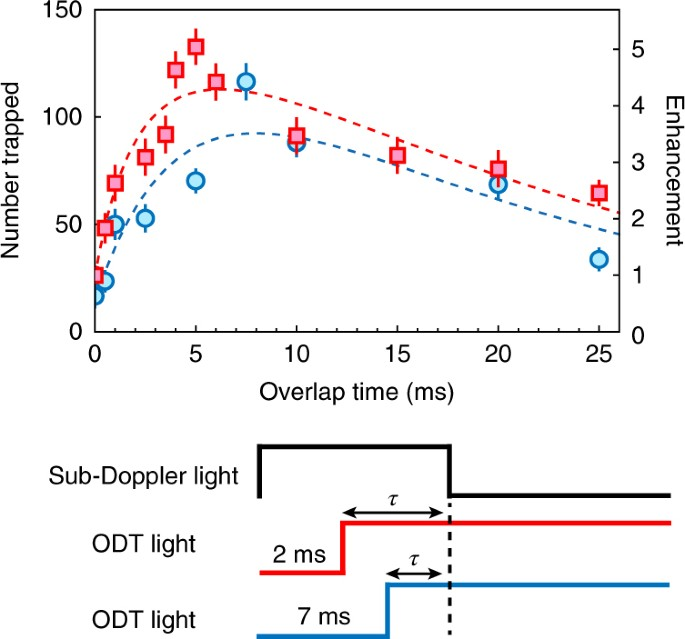 Laser cooling of optically trapped molecules | Nature Physics