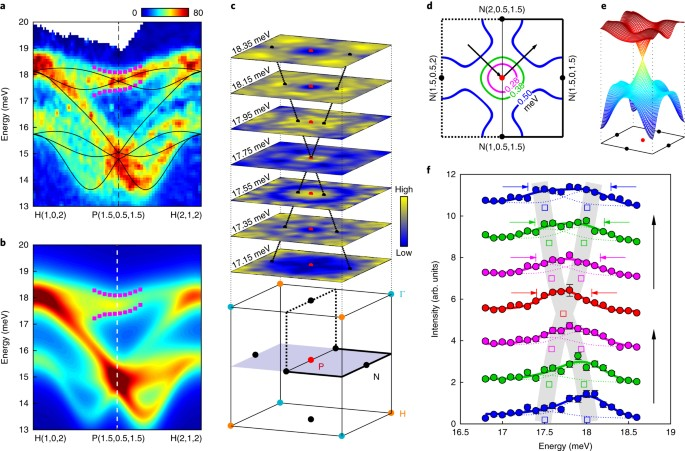 Topological spin excitations in a three-dimensional