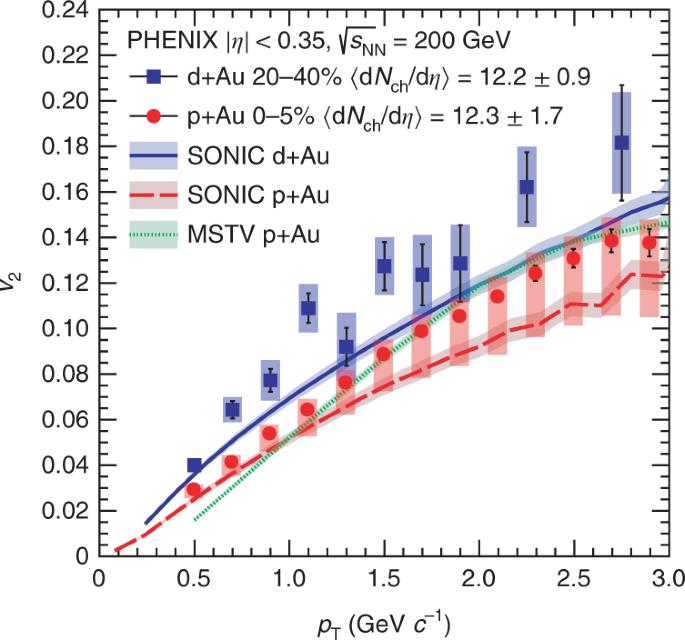 Creation of quark–gluon plasma droplets with three distinct
